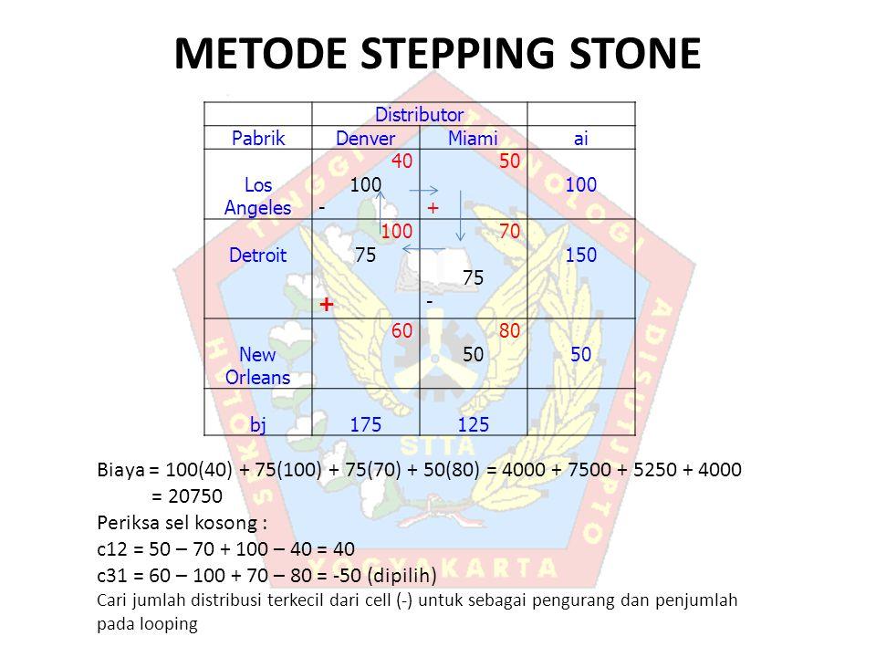 METODE STEPPING STONE Distributor PabrikDenverMiamiai Los Angeles 40 100 - 50 + 100 Detroit 100 75 + 70 75 - 150 New Orleans 6080 50 bj175125 Biaya = 100(40) + 75(100) + 75(70) + 50(80) = 4000 + 7500 + 5250 + 4000 = 20750 Periksa sel kosong : c12 = 50 – 70 + 100 – 40 = 40 c31 = 60 – 100 + 70 – 80 = -50 (dipilih) Cari jumlah distribusi terkecil dari cell (-) untuk sebagai pengurang dan penjumlah pada looping