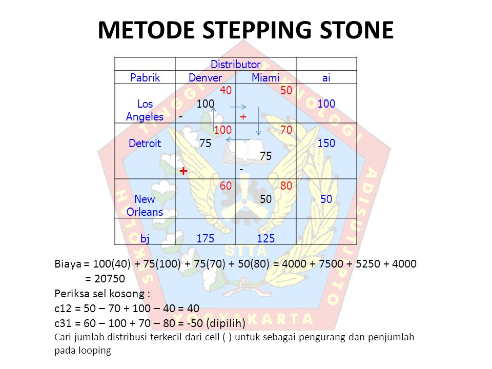 METODE STEPPING STONE Distributor PabrikDenverMiamiai Los Angeles 40 100 - 50 + 100 Detroit 100 75 + 70 75 - 150 New Orleans 6080 50 bj175125 Biaya =