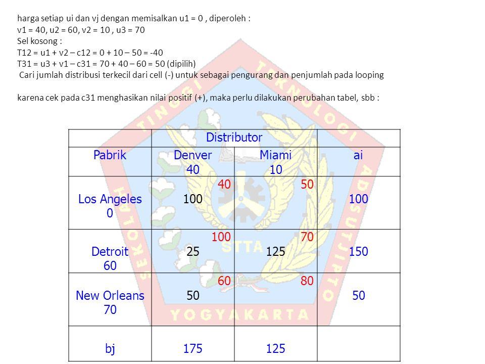 harga setiap ui dan vj dengan memisalkan u1 = 0, diperoleh : v1 = 40, u2 = 60, v2 = 10, u3 = 70 Sel kosong : T12 = u1 + v2 – c12 = 0 + 10 – 50 = -40 T31 = u3 + v1 – c31 = 70 + 40 – 60 = 50 (dipilih) Cari jumlah distribusi terkecil dari cell (-) untuk sebagai pengurang dan penjumlah pada looping karena cek pada c31 menghasikan nilai positif (+), maka perlu dilakukan perubahan tabel, sbb : Distributor PabrikDenver 40 Miami 10 ai Los Angeles 0 40 100 50 100 Detroit 60 100 25 70 125150 New Orleans 70 60 50 80 50 bj175125