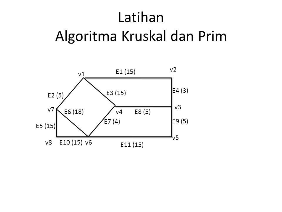Latihan Algoritma Kruskal dan Prim v1 v8v6 v7 v3 v4 v2 v5 E1 (15) E4 (3) E9 (5) E8 (5) E11 (15) E10 (15) E3 (15) E7 (4) E2 (5) E5 (15) E6 (18)