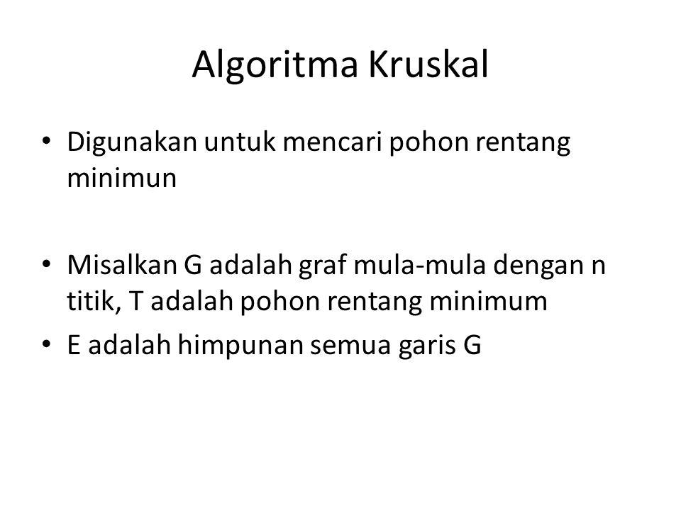 Algoritma Kruskal Digunakan untuk mencari pohon rentang minimun Misalkan G adalah graf mula-mula dengan n titik, T adalah pohon rentang minimum E adalah himpunan semua garis G
