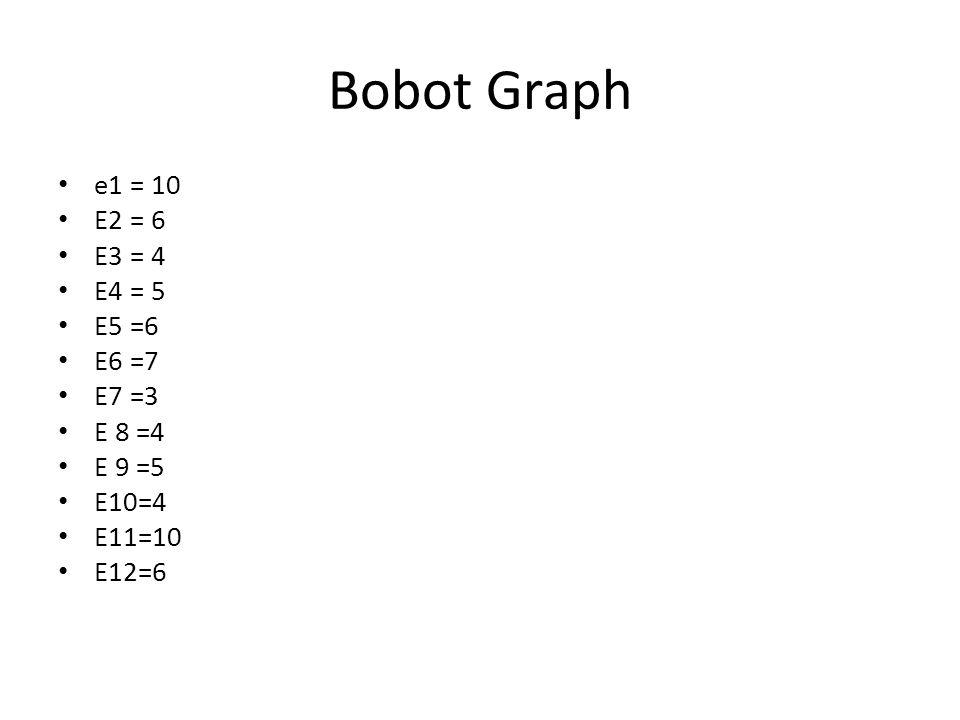 Bobot Graph e1 = 10 E2 = 6 E3 = 4 E4 = 5 E5 =6 E6 =7 E7 =3 E 8 =4 E 9 =5 E10=4 E11=10 E12=6