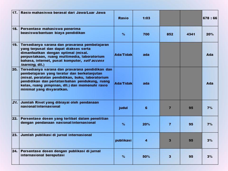 17. Rasio mahasiswa berasal dari Jawa/Luar Jawa Rasio1:03 678 : 66 18. Persentase mahasiswa penerima beasiswa/bantuan biaya pendidikan %700852434120%
