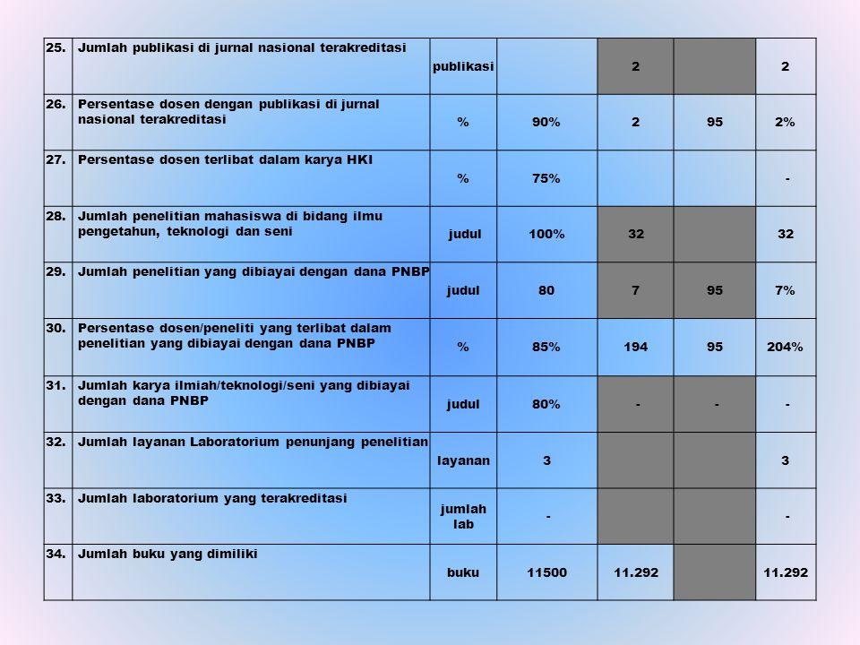 25. Jumlah publikasi di jurnal nasional terakreditasi publikasi 2 2 26. Persentase dosen dengan publikasi di jurnal nasional terakreditasi %90%2952% 2