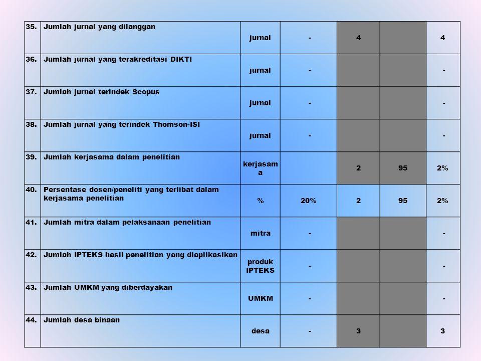 35. Jumlah jurnal yang dilanggan jurnal -4 4 36. Jumlah jurnal yang terakreditasi DIKTI jurnal - - 37. Jumlah jurnal terindek Scopus jurnal - - 38. Ju