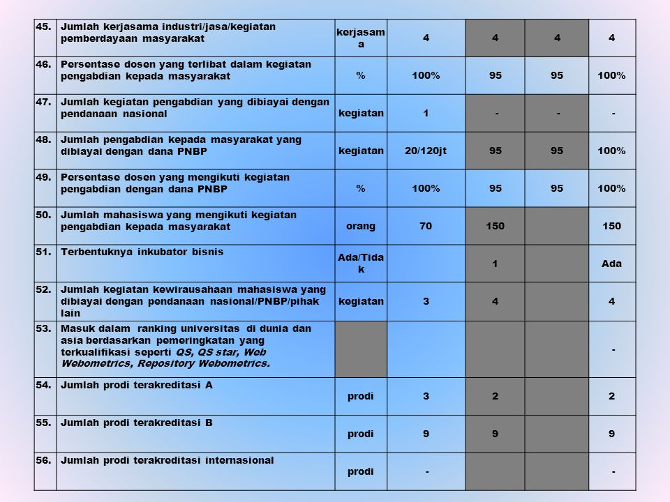 45. Jumlah kerjasama industri/jasa/kegiatan pemberdayaan masyarakat kerjasam a 4444 46. Persentase dosen yang terlibat dalam kegiatan pengabdian kepad
