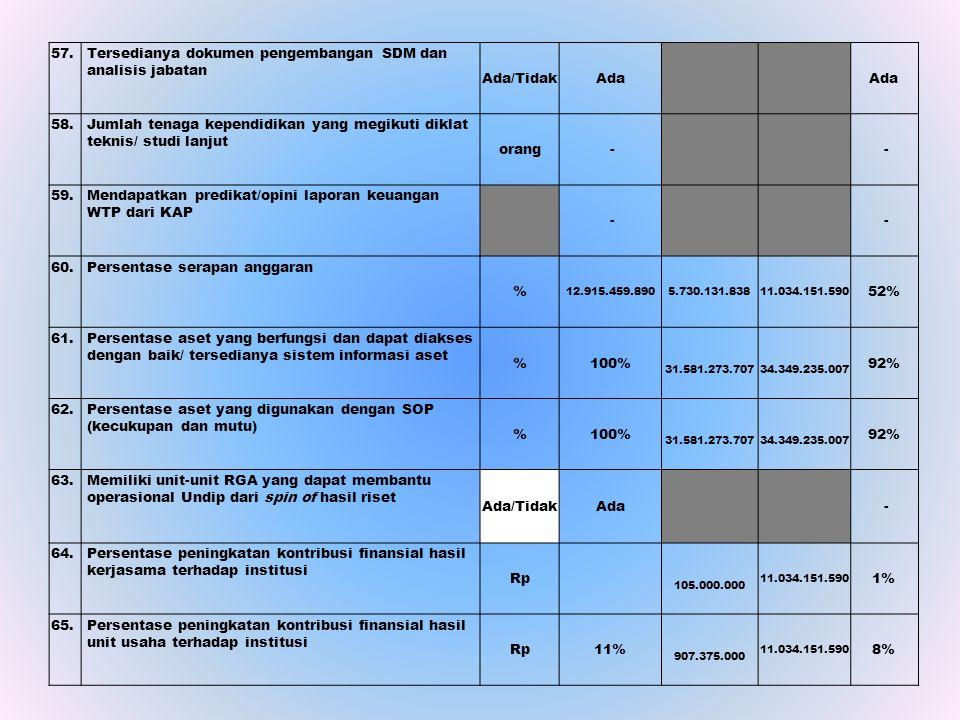 57. Tersedianya dokumen pengembangan SDM dan analisis jabatan Ada/TidakAda 58. Jumlah tenaga kependidikan yang megikuti diklat teknis/ studi lanjut or