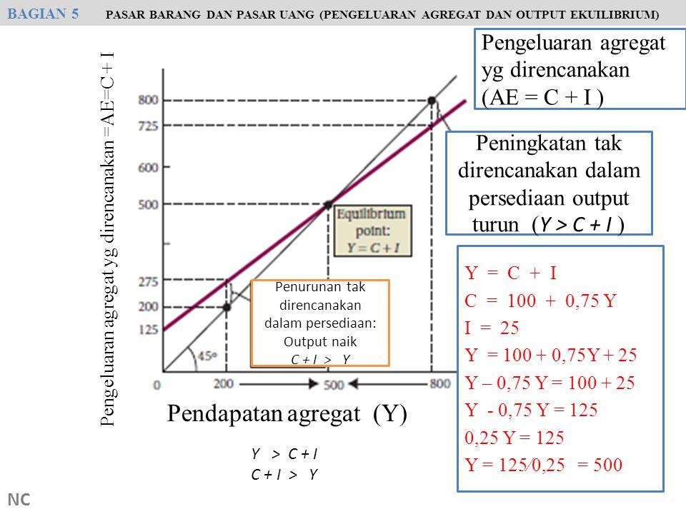 NC Peningkatan tak direncanakan dalam persediaan output turun ( Y > C + I ) Pengeluaran agregat yg direncanakan (AE = C + I ) Y = C + I C = 100 + 0,75