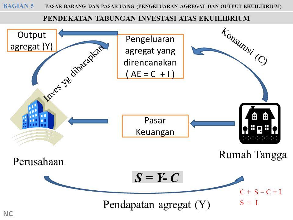 NC Perusahaan Rumah Tangga Konsumsi (C) S = Y- C Pendapatan agregat (Y) Pengeluaran agregat yang direncanakan ( AE = C + I ) Inves yg diharapkan Outpu