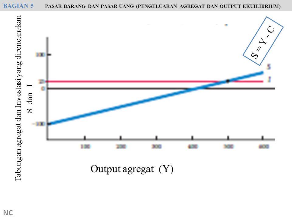 NC S = Y - C BAGIAN 5 PASAR BARANG DAN PASAR UANG (PENGELUARAN AGREGAT DAN OUTPUT EKUILIBRIUM) Output agregat (Y) Tabungan agregat dan Investasi yang