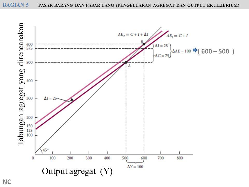 NC ( 600 – 500 ) BAGIAN 5 PASAR BARANG DAN PASAR UANG (PENGELUARAN AGREGAT DAN OUTPUT EKUILIBRIUM) Output agregat (Y) Tabungan agregat yang direncanak