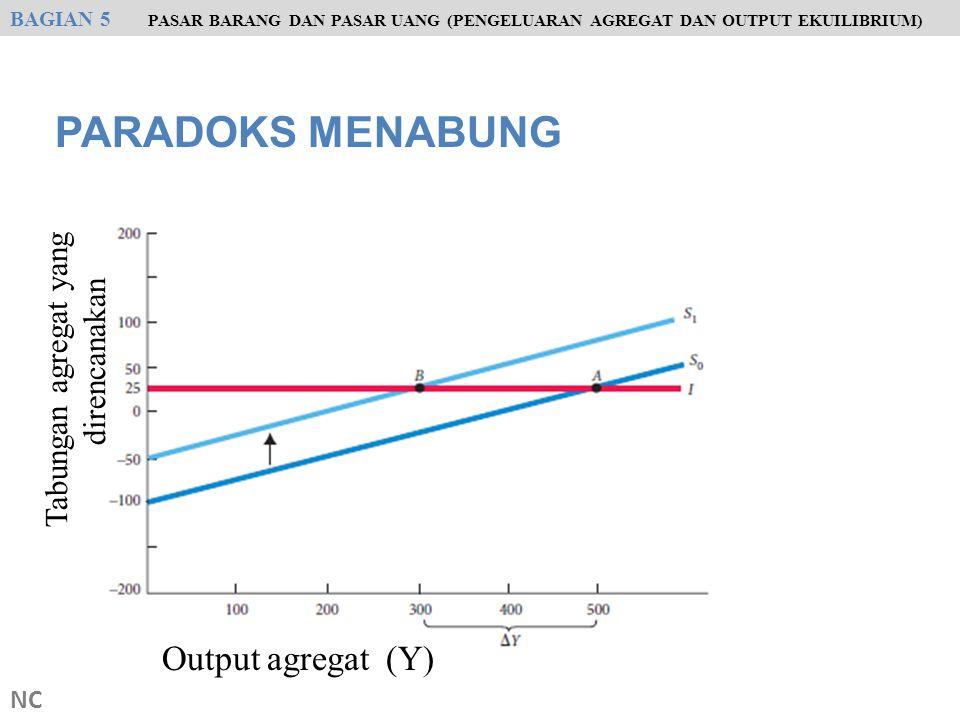 PARADOKS MENABUNG NC BAGIAN 5 PASAR BARANG DAN PASAR UANG (PENGELUARAN AGREGAT DAN OUTPUT EKUILIBRIUM) Output agregat (Y) Tabungan agregat yang direnc