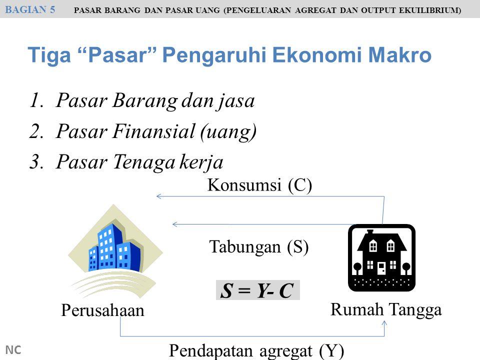 Penentu Konsumsi Agregat (Konsumsi Total Rumah Tangga) : 1.Pendapatan rumah tangga 2.Kekayaan rumah tangga 3.Tingkat bunga 4.Ekspektasi (kepastian) rumah tangga masa depan NC The General Theory Keynes Slope Positif BAGIAN 5 PASAR BARANG DAN PASAR UANG (PENGELUARAN AGREGAT DAN OUTPUT EKUILIBRIUM) C (Y) Konsumsi rumah tangga ( c ) Pendapatan rumah tangga (Y)