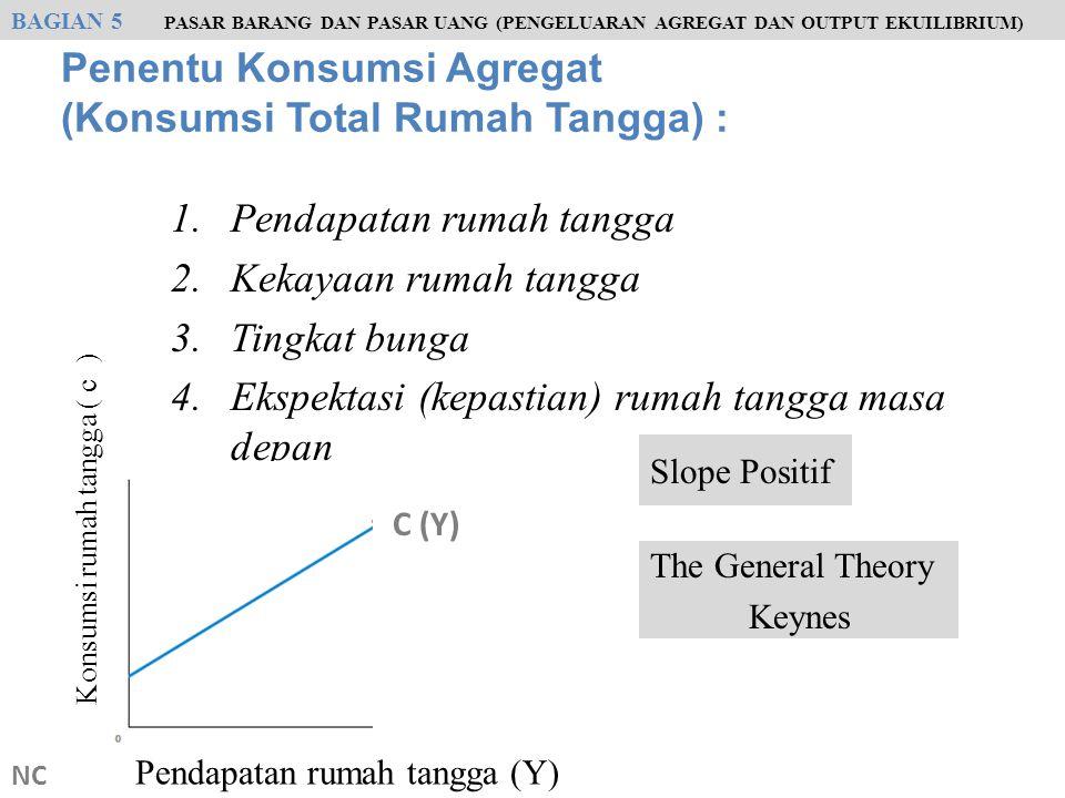 NC Slope fungsi konsumsi = Kecenderungan marjinal mengkonsumsi = MPC 75 = 0,75 100 MPC + MPS = 1 Kecenderungan marjinal menabung = MPS C = 100 + 0,75 Y a b S = Y - C BAGIAN 5 PASAR BARANG DAN PASAR UANG (PENGELUARAN AGREGAT DAN OUTPUT EKUILIBRIUM) Konsumsi agregat ( C ) Pendapatan agregat (Y)