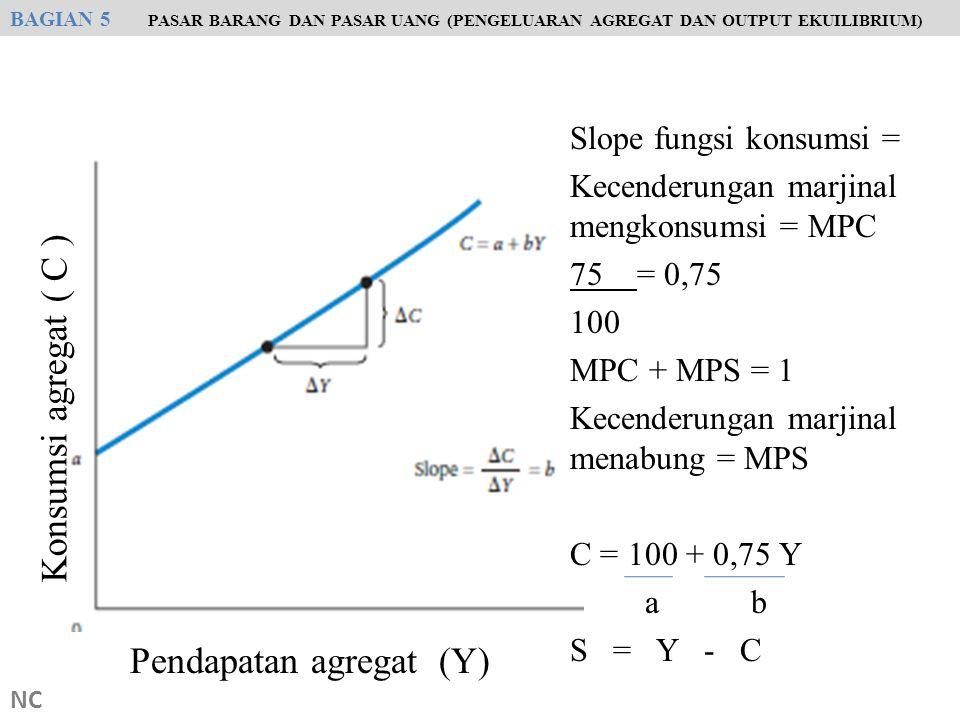 NC Slope fungsi konsumsi = Kecenderungan marjinal mengkonsumsi = MPC 75 = 0,75 100 MPC + MPS = 1 Kecenderungan marjinal menabung = MPS C = 100 + 0,75