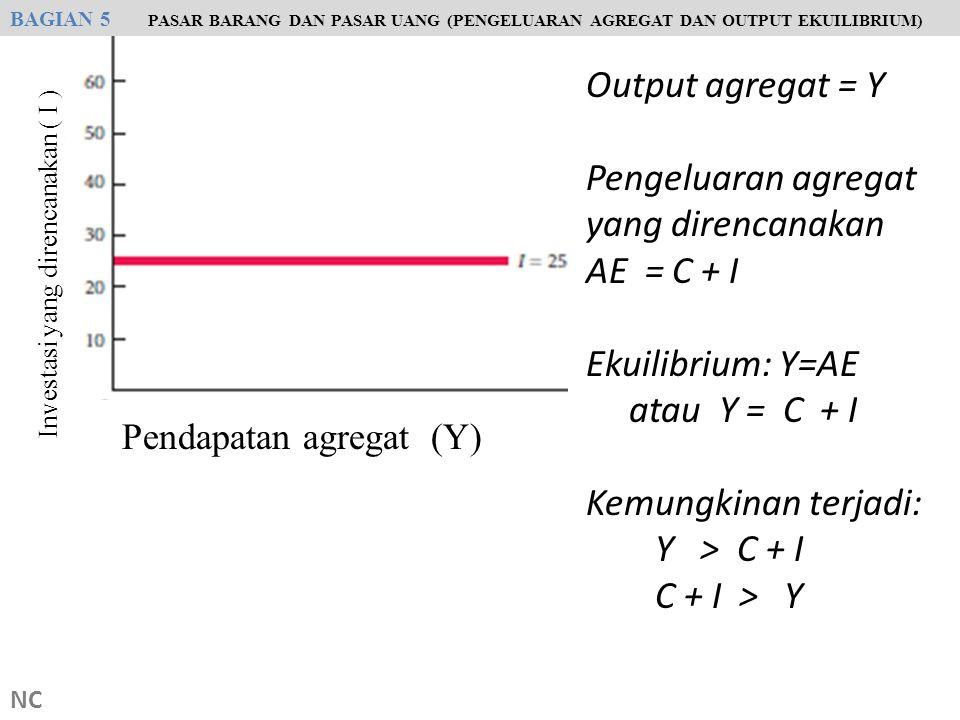 NC Output agregat = Y Pengeluaran agregat yang direncanakan AE = C + I Ekuilibrium: Y=AE atau Y = C + I Kemungkinan terjadi: Y > C + I C + I > Y BAGIA