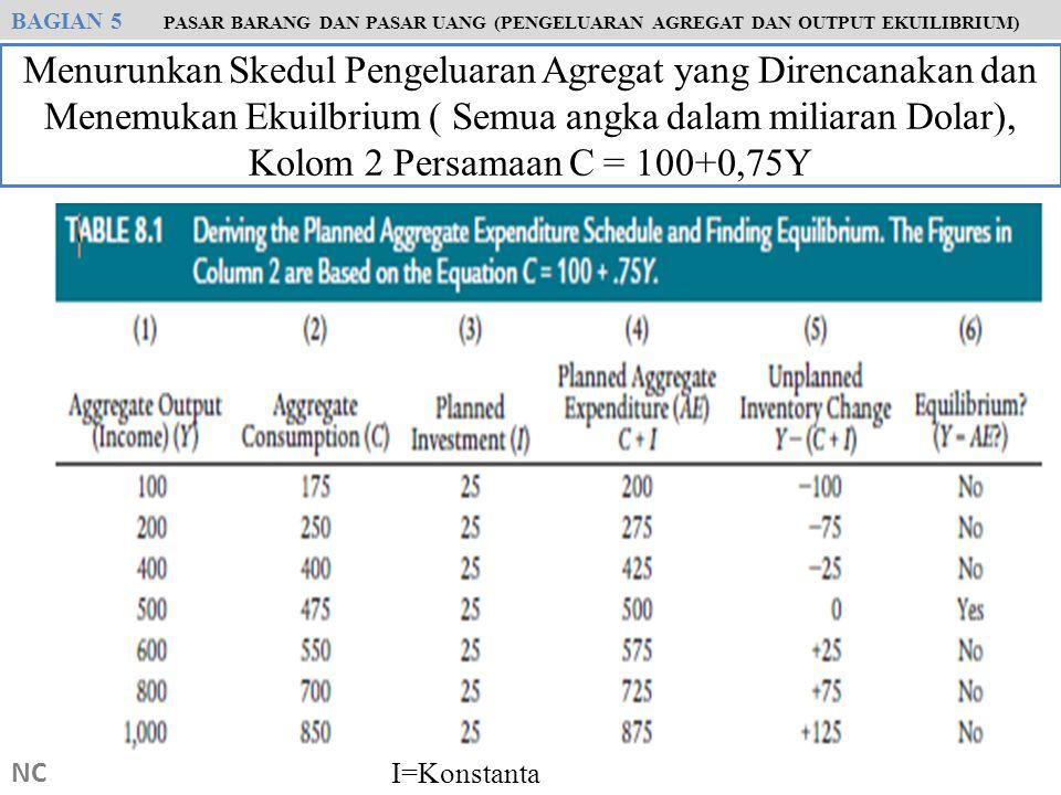 NC Menurunkan Skedul Pengeluaran Agregat yang Direncanakan dan Menemukan Ekuilbrium ( Semua angka dalam miliaran Dolar), Kolom 2 Persamaan C = 100+0,7
