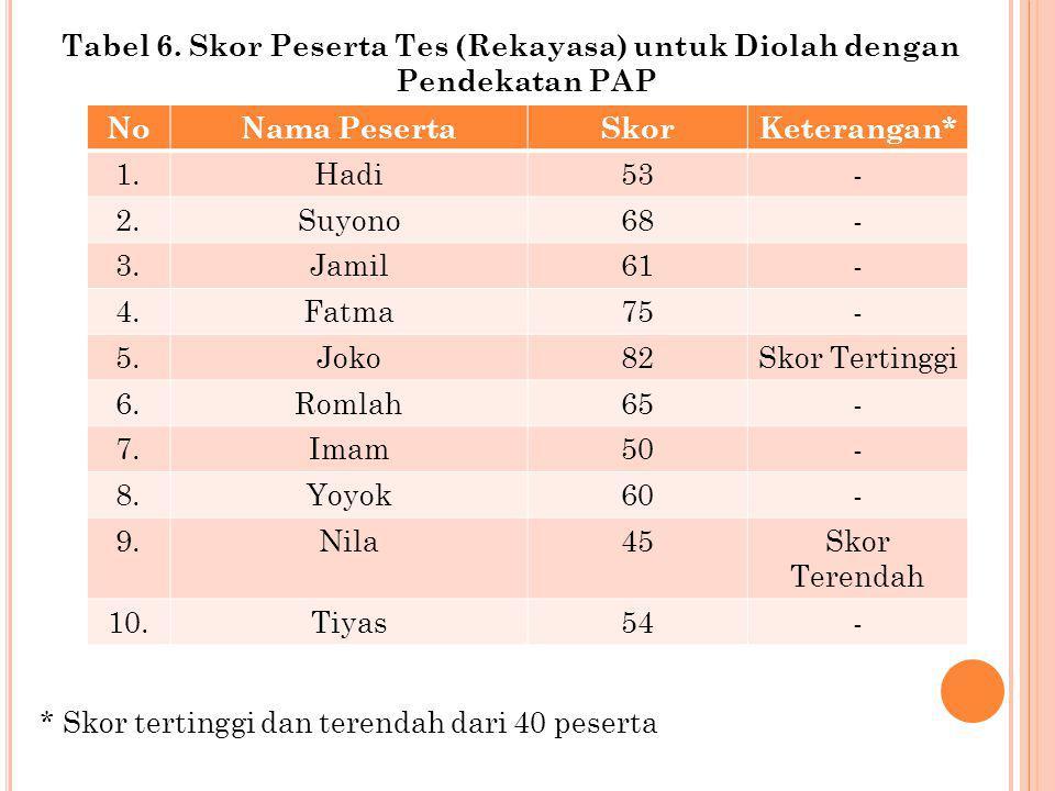 Tabel 6. Skor Peserta Tes (Rekayasa) untuk Diolah dengan Pendekatan PAP * Skor tertinggi dan terendah dari 40 peserta NoNama PesertaSkorKeterangan* 1.
