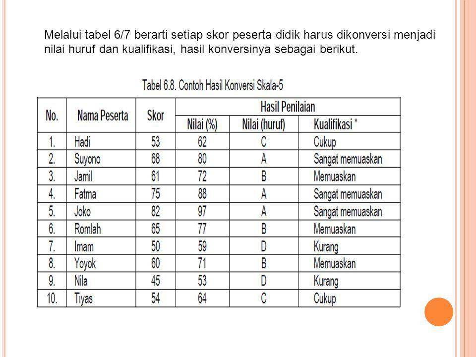 Melalui tabel 6/7 berarti setiap skor peserta didik harus dikonversi menjadi nilai huruf dan kualifikasi, hasil konversinya sebagai berikut.