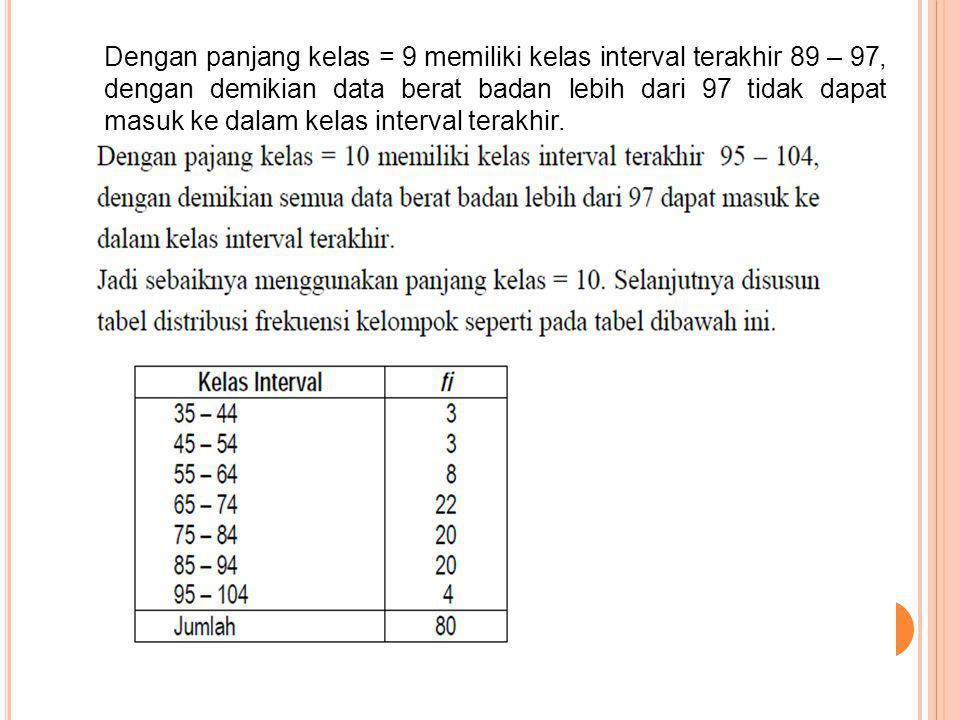 Dengan panjang kelas = 9 memiliki kelas interval terakhir 89 – 97, dengan demikian data berat badan lebih dari 97 tidak dapat masuk ke dalam kelas int
