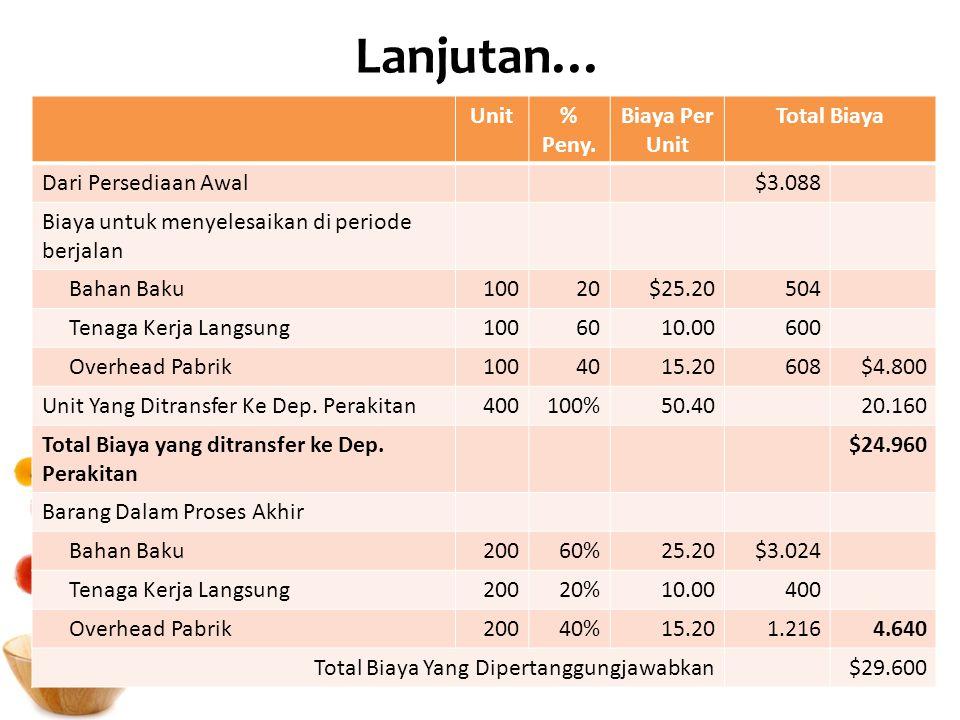 Lanjutan… Unit% Peny. Biaya Per Unit Total Biaya Dari Persediaan Awal$3.088 Biaya untuk menyelesaikan di periode berjalan Bahan Baku10020$25.20504 Ten