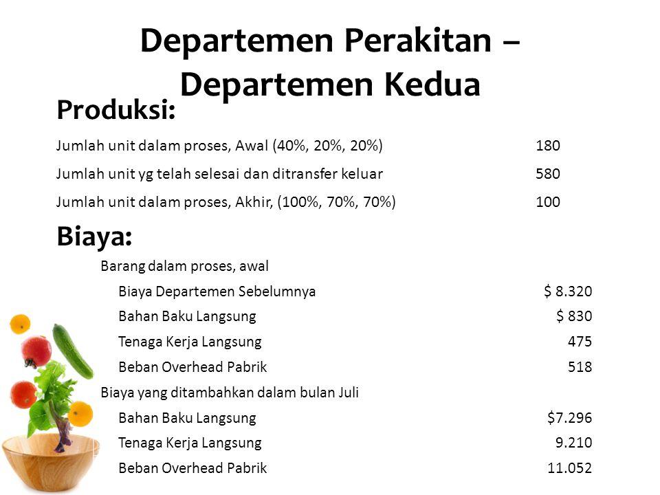 Departemen Perakitan – Departemen Kedua Produksi: Biaya: Jumlah unit dalam proses, Awal (40%, 20%, 20%)180 Jumlah unit yg telah selesai dan ditransfer