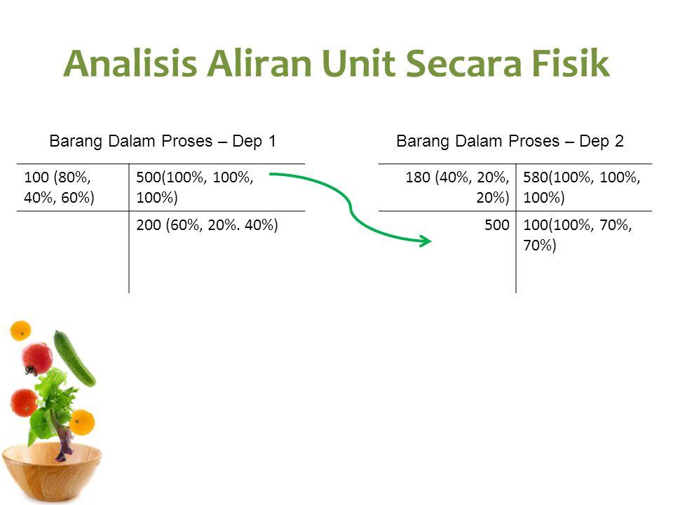 Analisis Aliran Unit Secara Fisik 100 (80%, 40%, 60%) 500(100%, 100%, 100%) 200 (60%, 20%. 40%) Barang Dalam Proses – Dep 1 180 (40%, 20%, 20%) 580(10