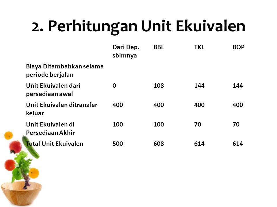 2. Perhitungan Unit Ekuivalen Dari Dep. sblmnya BBLTKLBOP Biaya Ditambahkan selama periode berjalan Unit Ekuivalen dari persediaan awal 0108144 Unit E