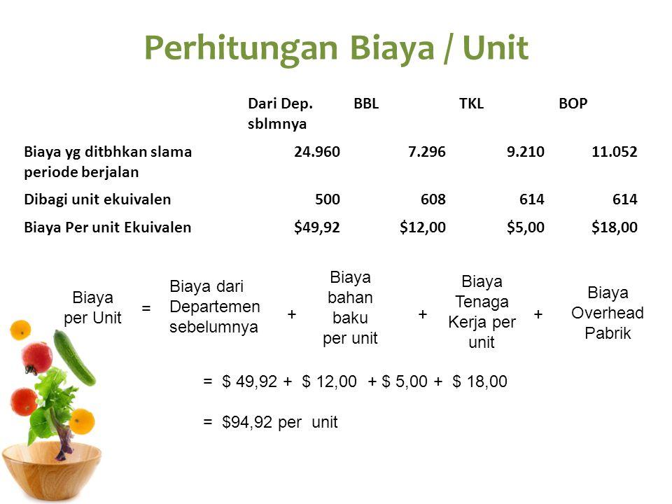 Perhitungan Biaya / Unit Dari Dep. sblmnya BBLTKLBOP Biaya yg ditbhkan slama periode berjalan 24.9607.2969.21011.052 Dibagi unit ekuivalen500608614 Bi