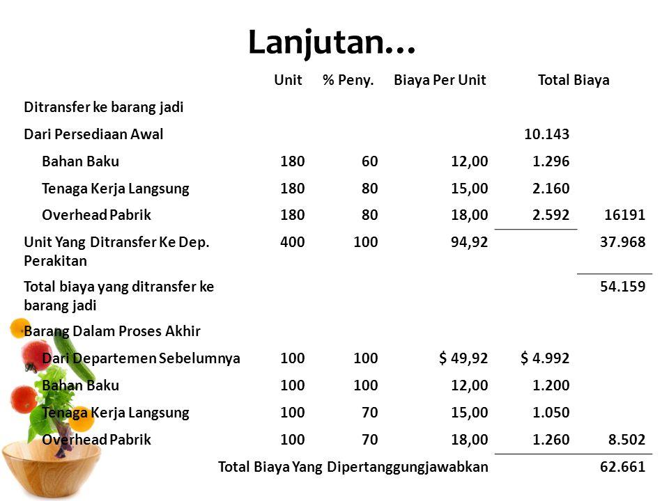 Lanjutan… Unit% Peny.Biaya Per UnitTotal Biaya Ditransfer ke barang jadi Dari Persediaan Awal10.143 Bahan Baku1806012,001.296 Tenaga Kerja Langsung180