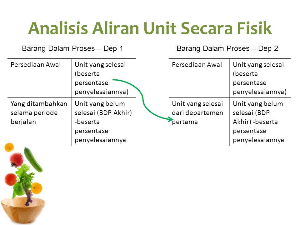 Analisis Aliran Unit Secara Fisik Persediaan AwalUnit yang selesai (beserta persentase penyelesaiannya) Yang ditambahkan selama periode berjalan Unit