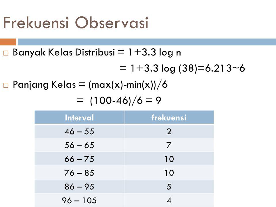 Frekuensi Harapan  k = kelas interval =6  n = banyaknya data x = 38  Kontruksi partisi Kurva Normal sebagai berikut: fhfh Intervalf0f0 fhfh 46 – 55238x8%=3.04 56 – 65738x16%=6.08 66 – 751038x26%=9.88 76 – 85109.88 86 – 9556.08 96 – 10543.04