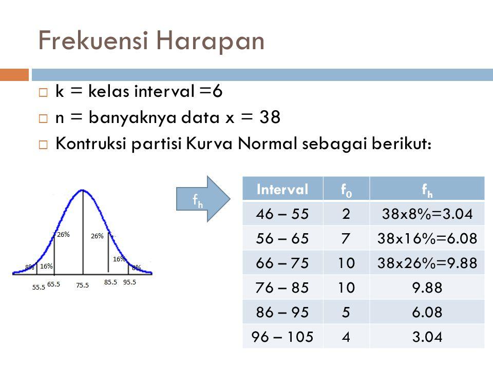 Hitung parameter statistik chi Intervalf0f0 fhfh 46 – 55238x8%=3.04 56 – 65738x16%=6.08 66 – 751038x26%=9.88 76 – 85109.88 86 – 9556.08 96 – 10543.04