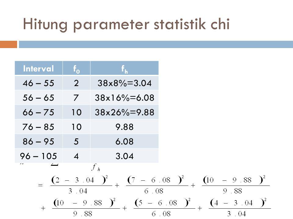Daerah Penolakan  Daerah penerimaan Ho: 0< χ 2 < χ 2 (5%,dk) =11.1  Tidak cukup alasan untuk menerima Ho: