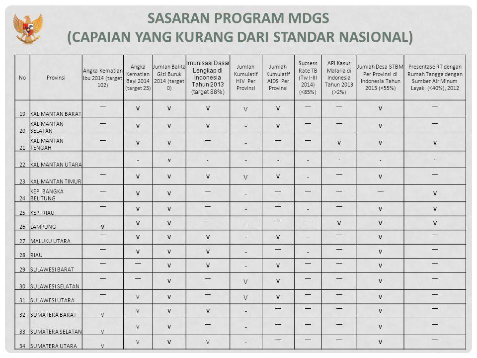 SASARAN PROGRAM MDGS (CAPAIAN YANG KURANG DARI STANDAR NASIONAL) NoProvinsi Angka Kematian Ibu 2014 (target 102) Angka Kematian Bayi 2014 (target 23) Jumlah Balita Gizi Buruk 2014 (target 0) Imunisasi Dasar Lengkap di Indonesia Tahun 2013 (target 88%) Jumlah Kumulatif HIV Per Provinsi Jumlah Kumulatif AIDS Per Provinsi Sucsess Rate TB (Tw I-III 2014) (<85%) API Kasus Malaria di Indonesia Tahun 2013 (>2%) Jumlah Desa STBM Per Provinsi di Indonesia Tahun 2013 (<55%) Presentase RT dengan Rumah Tangga dengan Sumber Air Minum Layak (<40%), 2012 19KALIMANTAN BARAT ‾‾VVV v V V 20 KALIMANTAN SELATAN ‾‾VVV - V V 21 KALIMANTAN TENGAH ‾‾VV - VVV 22KALIMANTAN UTARA -v- - ----- 23KALIMANTAN TIMUR ‾‾VVV v V- V 24 KEP.