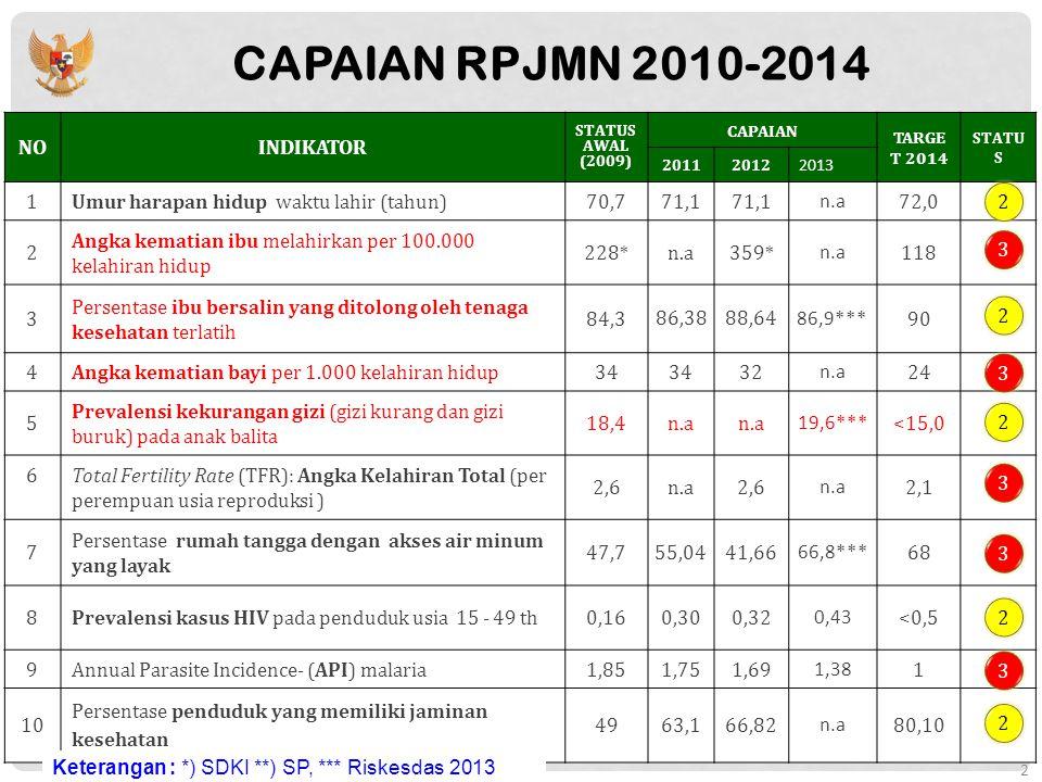 Jumlah Kematian Ibu di Indonesia Tahun 2014 = 9 Provinsi Sasaran MDGs
