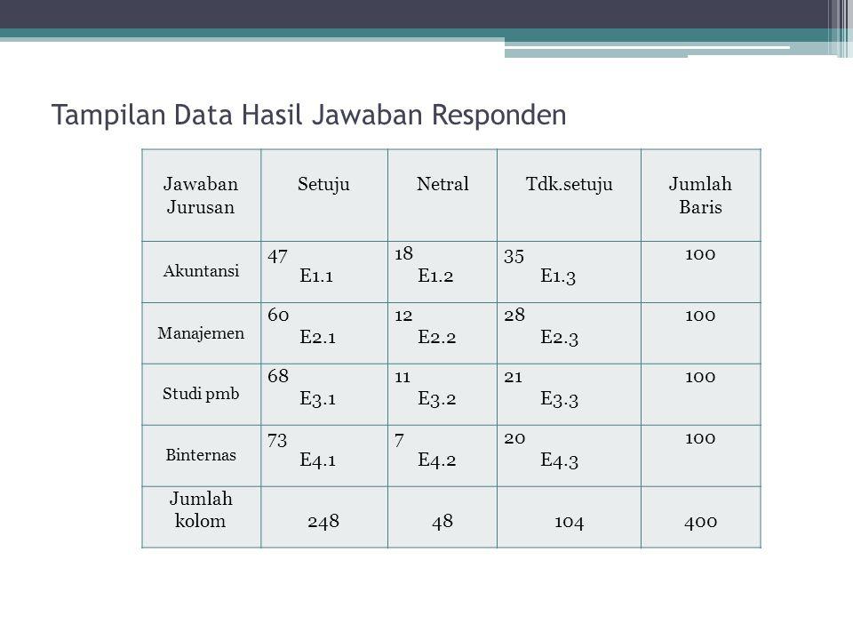 Tampilan Data Hasil Jawaban Responden Jawaban Jurusan SetujuNetralTdk.setujuJumlah Baris Akuntansi 47 E1.1 18 E1.2 35 E1.3 100 Manajemen 60 E2.1 12 E2
