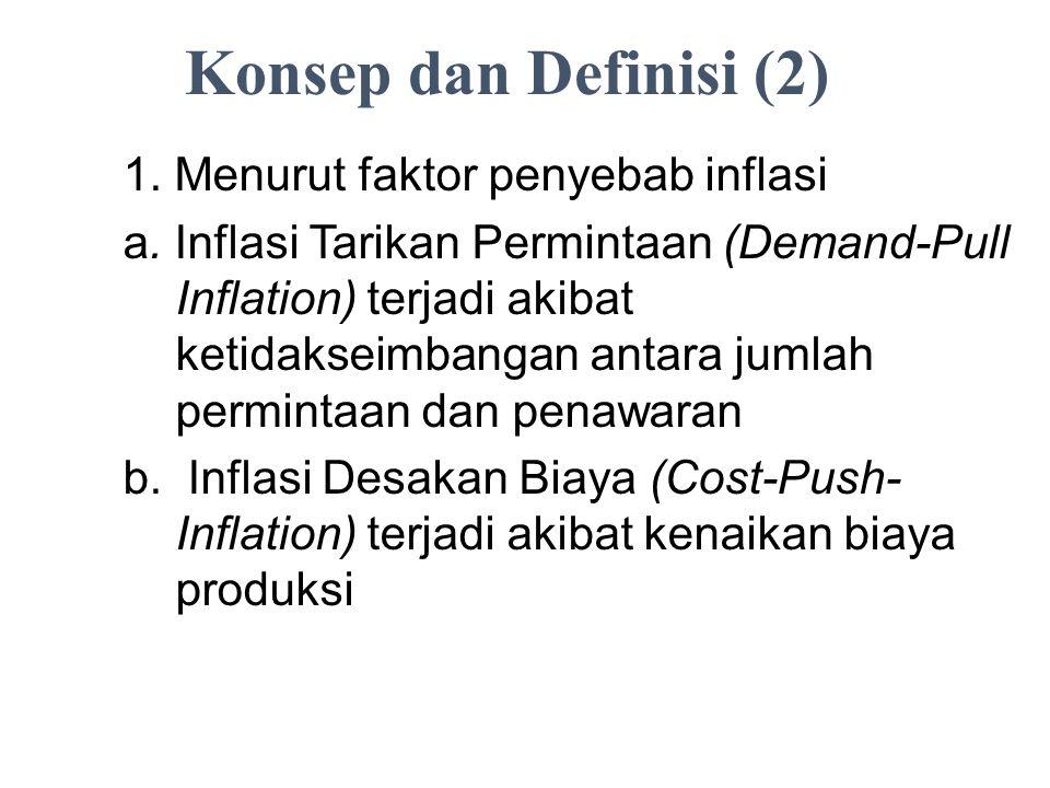Konsep dan Definisi (2) 1. Menurut faktor penyebab inflasi a. Inflasi Tarikan Permintaan (Demand-Pull Inflation) terjadi akibat ketidakseimbangan anta