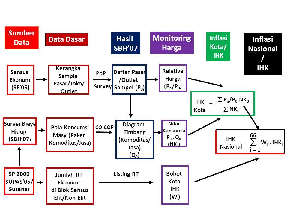 Sumber Data Data Dasar Sensus Ekonomi (SE'06) Kerangka Sample Pasar/Toko/ Outlet Daftar Pasar /Outlet Sampel (P 0 ) Relative Harga (P n /P 0 ) Survei