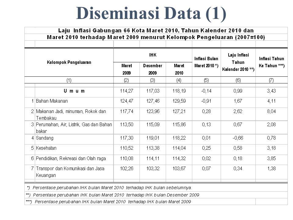 Diseminasi Data (1) Laju Inflasi Gabungan 66 Kota Maret 2010, Tahun Kalender 2010 dan Maret 2010 terhadap Maret 2009 menurut Kelompok Pengeluaran (200
