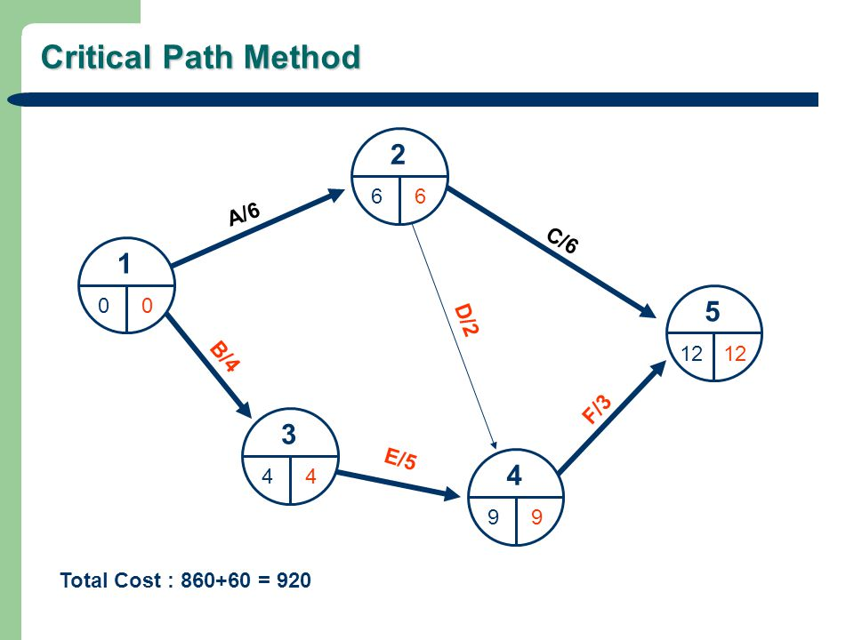 Critical Path Method 1 00 2 66 3 44 4 99 5 12 A/6 C/6 D/2 B/4 E/5 F/3 Total Cost : 860+60 = 920
