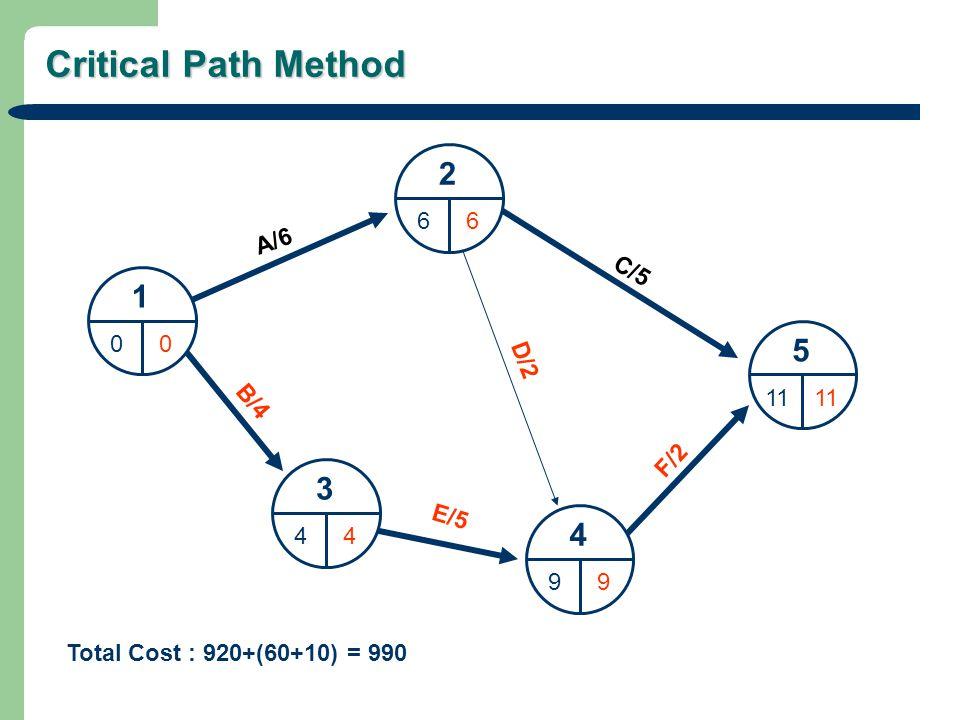 Critical Path Method 1 00 2 66 3 44 4 99 5 11 A/6 C/5 D/2 B/4 E/5 F/2 Total Cost : 920+(60+10) = 990