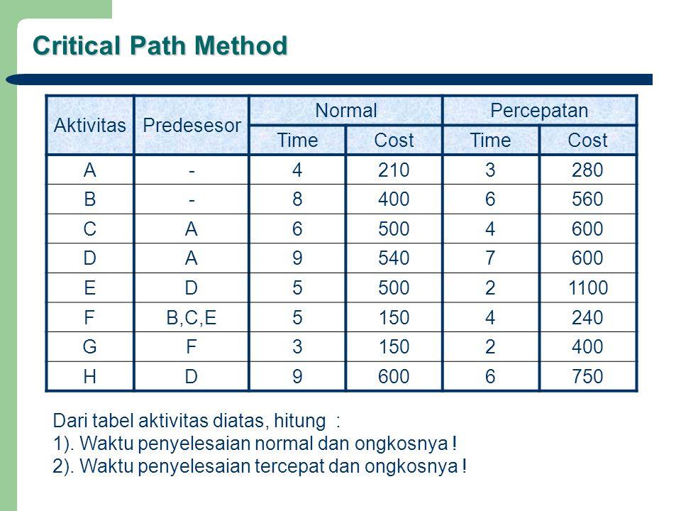 Critical Path Method AktivitasPredesesor NormalPercepatan TimeCostTimeCost A-42103280 B-84006560 CA65004600 DA95407600 ED550021100 FB,C,E51504240 GF31502400 HD96006750 Dari tabel aktivitas diatas, hitung : 1).