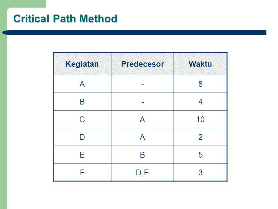 Critical Path Method KegiatanPredecesorWaktu A-8 B-4 CA10 DA2 EB5 FD,E3
