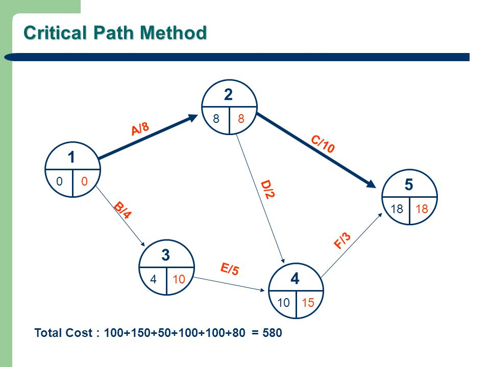 Critical Path Method 1 00 2 88 3 410 4 15 5 18 A/8 C/10 D/2 B/4 E/5 F/3 Total Cost : 100+150+50+100+100+80 = 580