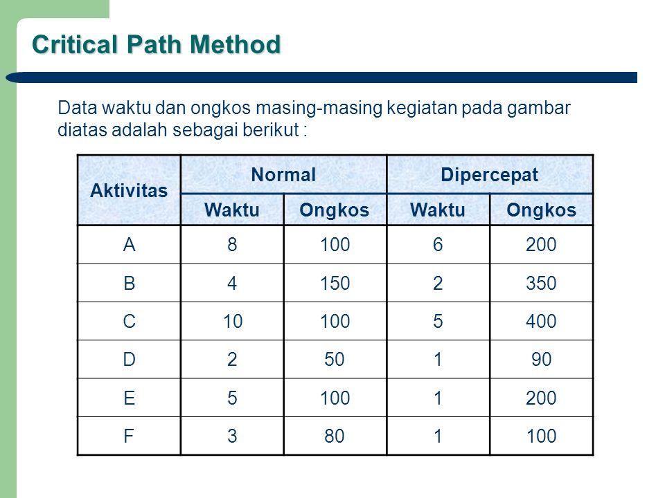 Critical Path Method Aktivitas NormalDipercepat WaktuOngkosWaktuOngkos A81006200 B41502350 C101005400 D250190 E51001200 F3801100 Data waktu dan ongkos