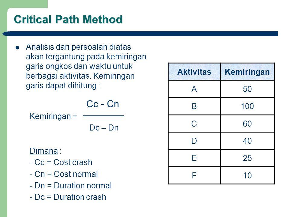 Critical Path Method Analisis dari persoalan diatas akan tergantung pada kemiringan garis ongkos dan waktu untuk berbagai aktivitas. Kemiringan garis