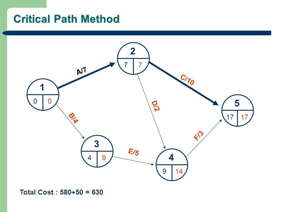 Critical Path Method 1 00 2 77 3 49 4 914 5 17 A/7 C/10 D/2 B/4 E/5 F/3 Total Cost : 580+50 = 630