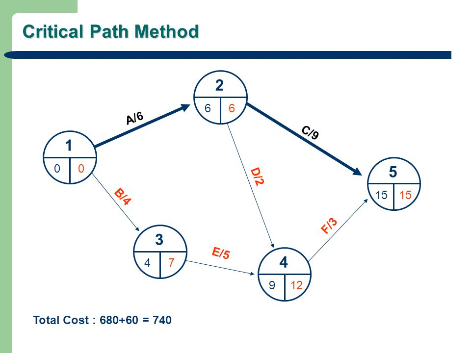 Critical Path Method 1 00 2 66 3 47 4 912 5 15 A/6 C/9 D/2 B/4 E/5 F/3 Total Cost : 680+60 = 740