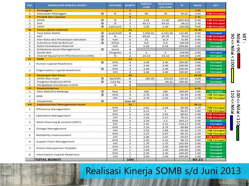 Realisasi Kinerja SOMB s/d Juni 2013 KET : Nilai < 90 100 <= Nilai < 110 90 <= Nilai < 100 110 <= Nilai